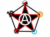 Synthesist Anarchism Logo: A black star with a red outline and a white circle with an A inside it. At each of the tips of the star is a different Anarchist logo with black lines connecting each tip to each other